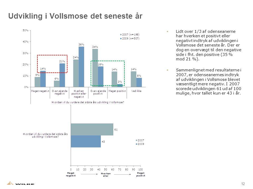 12 Udvikling i Vollsmose det seneste år  Lidt over 1/3 af odenseanerne har hverken et positivt eller negativt indtryk af udviklingen i Vollsmose det seneste år.