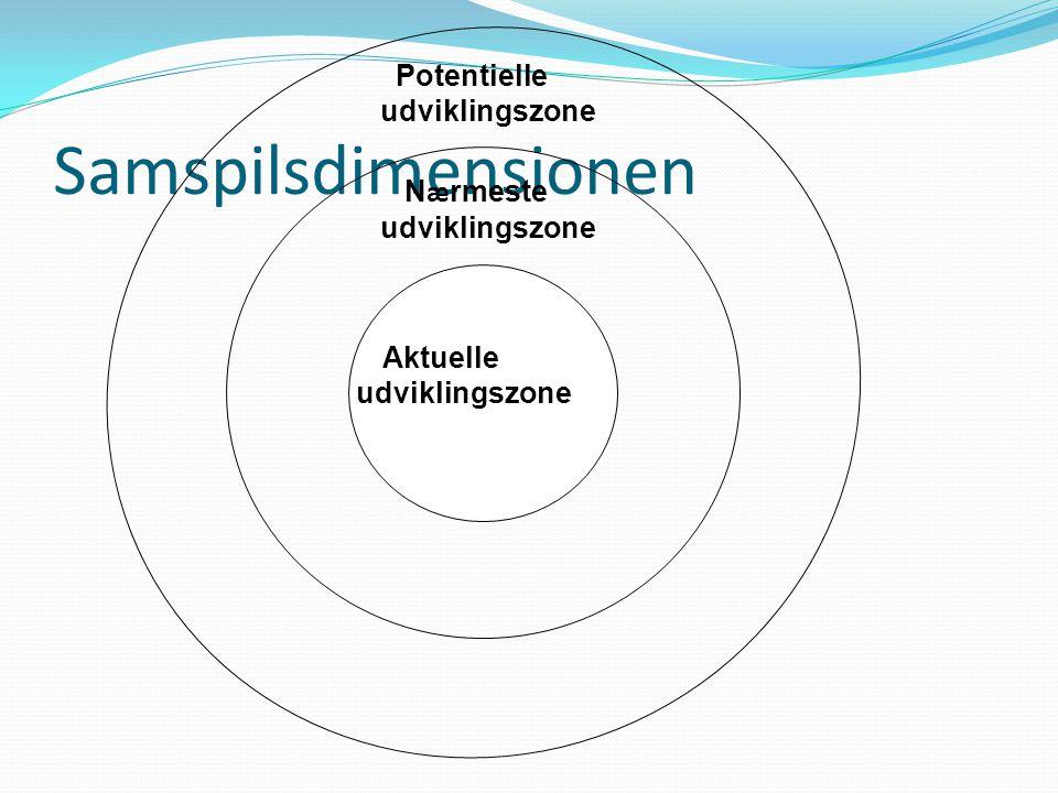 Samspilsdimensionen Aktuelle udviklingszone N æ rmeste udviklingszone Potentielle udviklingszone