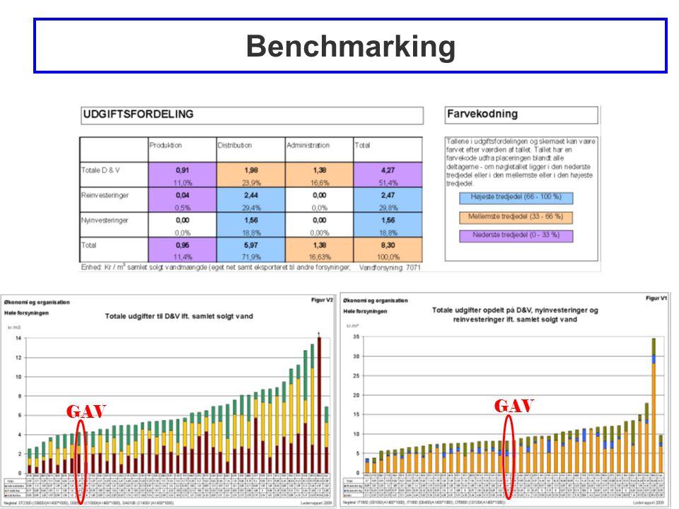 Side 11 Benchmarking GAV