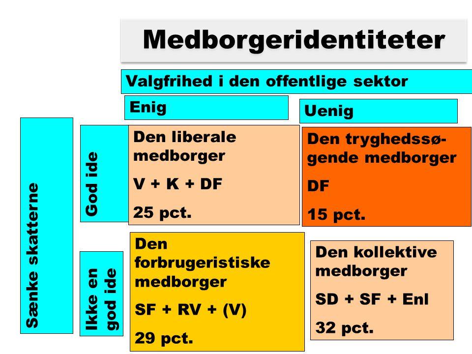 Medborgeridentiteter Valgfrihed i den offentlige sektor Enig Uenig Sænke skatterne God ide Ikke en god ide Den forbrugeristiske medborger SF + RV + (V) 29 pct.