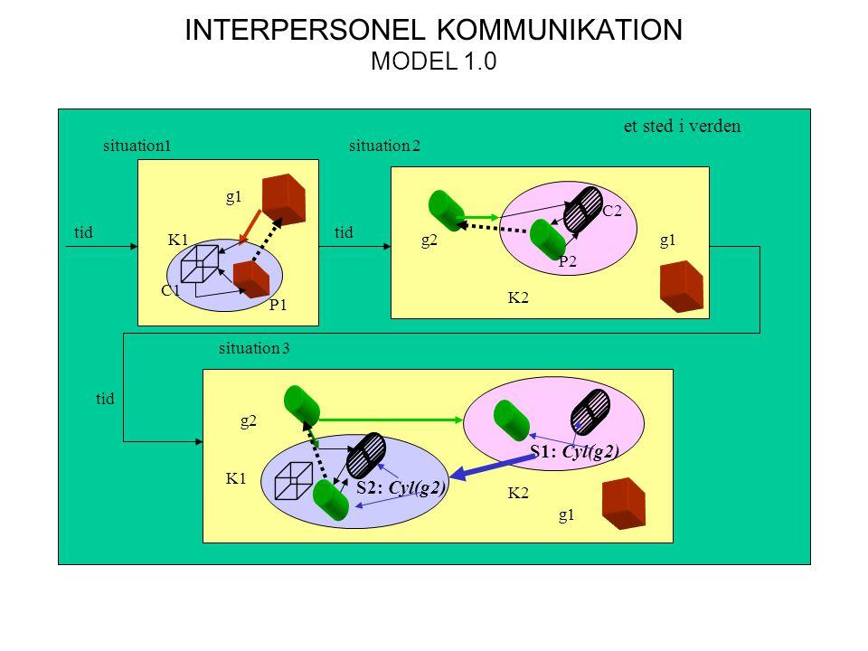 INTERPERSONEL KOMMUNIKATION MODEL 1.0 situation1situation 2 et sted i verden situation 3 tid K1 g1 g2g1 K2 g2 g1 K1 K2 P1 P2 C1 C2 S1: Cyl(g2) S2: Cyl(g2)