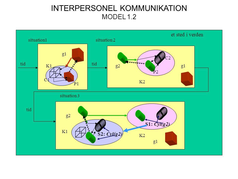 INTERPERSONEL KOMMUNIKATION MODEL 1.2 situation1situation 2 et sted i verden situation 3 tid K1 g1 g2g1 K2 g2 g1 K1 K2 P1 P2 C1 C2 S1: Cyl(g2) S2: Cyl(g2)