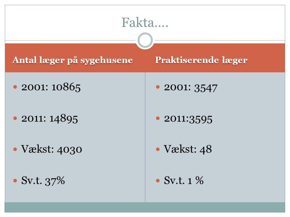 Antal læger på sygehusene Praktiserende læger  2001: 10865  2011: 14895  Vækst: 4030  Sv.t.