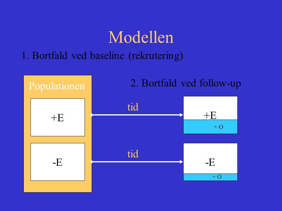 Modellen Populationen +E -E tid +E-E + O 1.Bortfald ved baseline (rekrutering) 2.