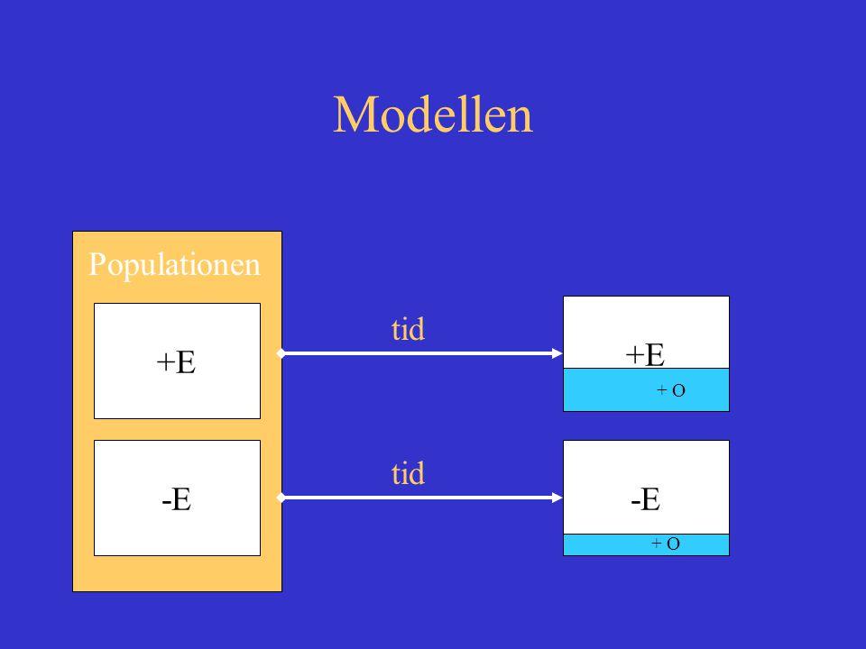 Modellen Populationen +E -E tid +E-E + O