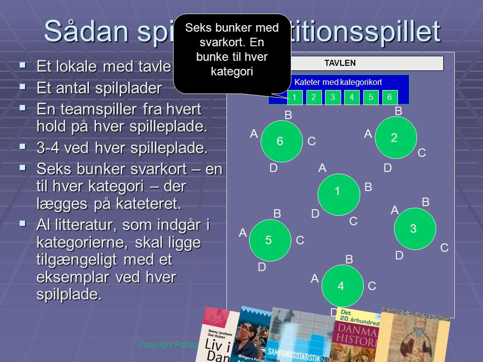 TAVLEN Sådan spilles repetitionsspillet  Et lokale med tavle  Et antal spilplader  En teamspiller fra hvert hold på hver spilleplade.