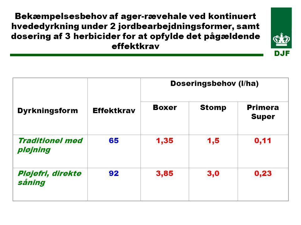 Bekæmpelsesbehov af ager-rævehale ved kontinuert hvededyrkning under 2 jordbearbejdningsformer, samt dosering af 3 herbicider for at opfylde det pågældende effektkrav Dyrkningsform Effektkrav Doseringsbehov (l/ha) BoxerStompPrimera Super Traditionel med pløjning 651,351,50,11 Pløjefri, direkte såning 923,853,00,23 DJF