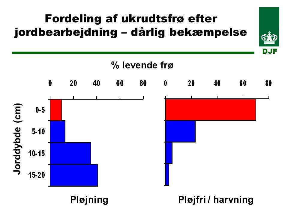 Fordeling af ukrudtsfrø efter jordbearbejdning – dårlig bekæmpelse DJF Jorddybde (cm) % levende frø PløjningPløjfri / harvning