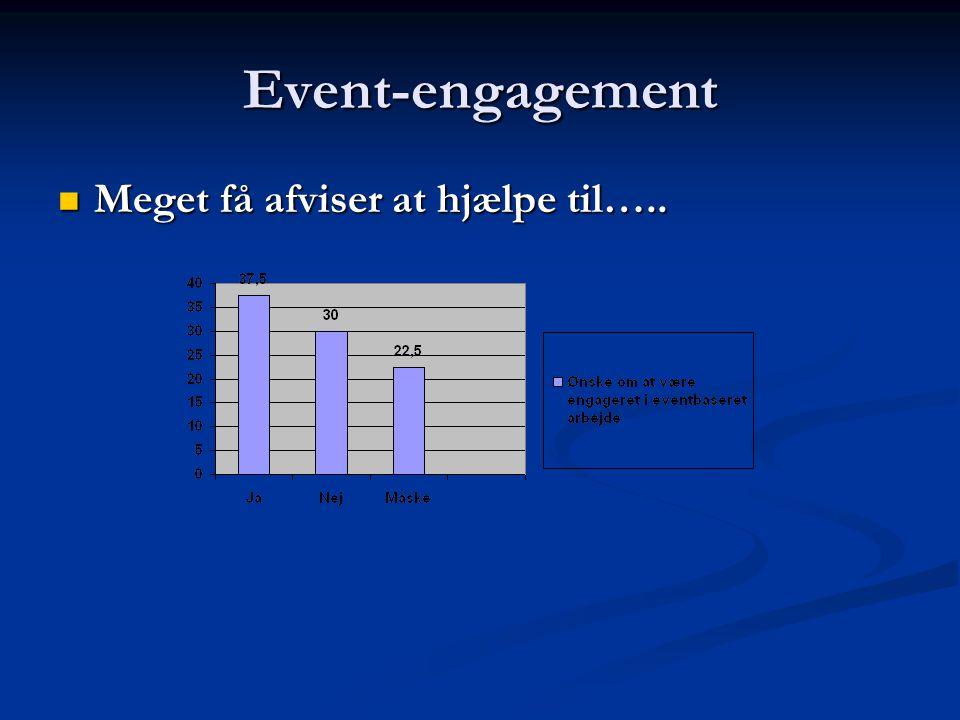 Event-engagement  Meget få afviser at hjælpe til…..