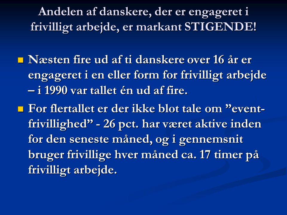 Andelen af danskere, der er engageret i frivilligt arbejde, er markant STIGENDE.