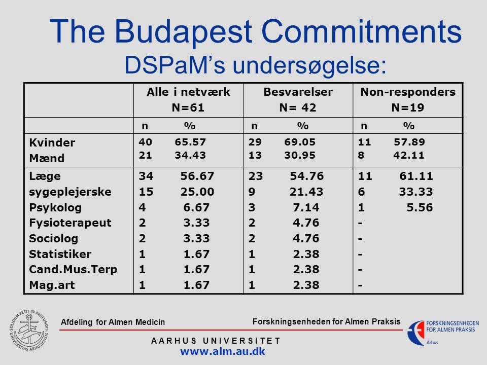 Forskningsenheden for Almen Praksis A A R H U S U N I V E R S I T E T www.alm.au.dk Afdeling for Almen Medicin The Budapest Commitments DSPaM's undersøgelse: Alle i netværk N=61 Besvarelser N= 42 Non-responders N=19 n % Kvinder Mænd 40 65.57 21 34.43 29 69.05 13 30.95 11 57.89 8 42.11 Læge sygeplejerske Psykolog Fysioterapeut Sociolog Statistiker Cand.Mus.Terp Mag.art 34 56.67 15 25.00 4 6.67 2 3.33 1 1.67 23 54.76 9 21.43 3 7.14 2 4.76 1 2.38 11 61.11 6 33.33 1 5.56 -