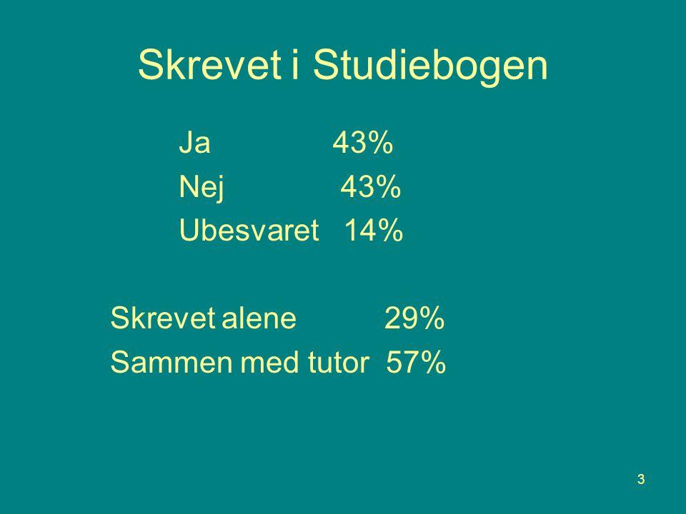 3 Skrevet i Studiebogen Ja 43% Nej 43% Ubesvaret 14% Skrevet alene 29% Sammen med tutor 57%