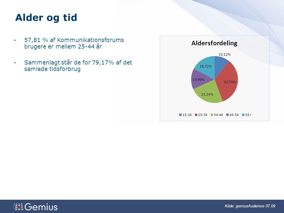 33 3 Kilde: gemiusAudeince 07.09 Alder og tid -57,81 % af Kommunikationsforums brugere er mellem 25-44 år -Sammenlagt står de for 79,17% af det samlede tidsforbrug