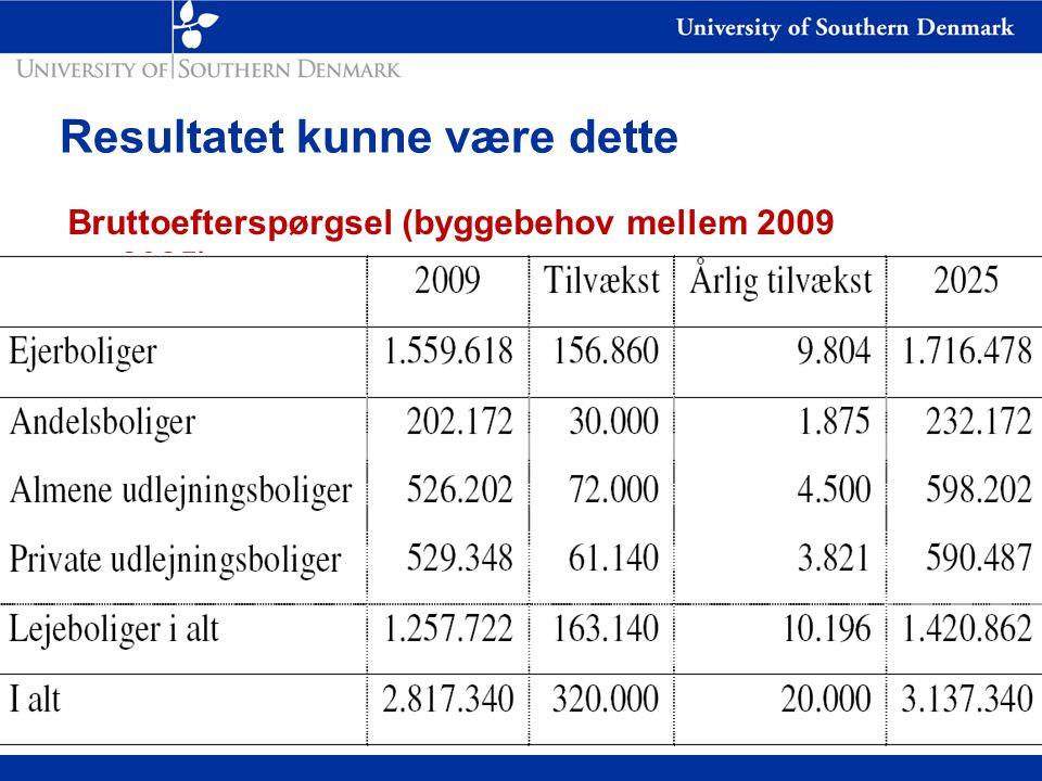 Resultatet kunne være dette Bruttoefterspørgsel (byggebehov mellem 2009 og 2025)