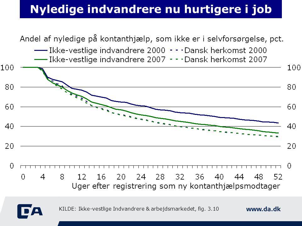 Nyledige indvandrere nu hurtigere i job Andel af nyledige på kontanthjælp, som ikke er i selvforsørgelse, pct.