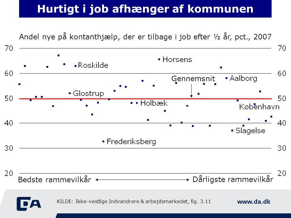 Hurtigt i job afhænger af kommunen Andel nye på kontanthjælp, der er tilbage i job efter ½ år, pct., 2007 Bedste rammevilkår Dårligste rammevilkår Gennemsnit KILDE: Ikke-vestlige Indvandrere & arbejdsmarkedet, fig.