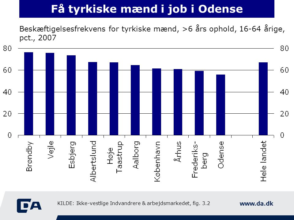 Få tyrkiske mænd i job i Odense Beskæftigelsesfrekvens for tyrkiske mænd, >6 års ophold, 16-64 årige, pct., 2007 KILDE: Ikke-vestlige Indvandrere & arbejdsmarkedet, fig.