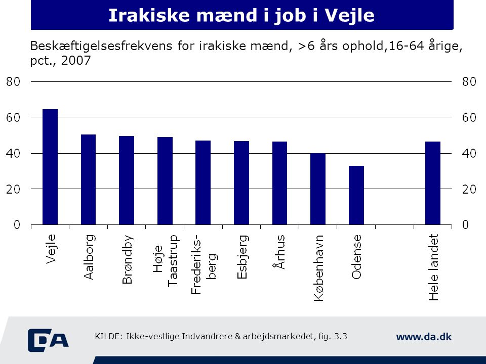 Irakiske mænd ikke i job i Odense Beskæftigelsesfrekvens for irakiske mænd, >6 års ophold,16-64 årige, pct., 2007 Irakiske mænd i job i Vejle KILDE: Ikke-vestlige Indvandrere & arbejdsmarkedet, fig.