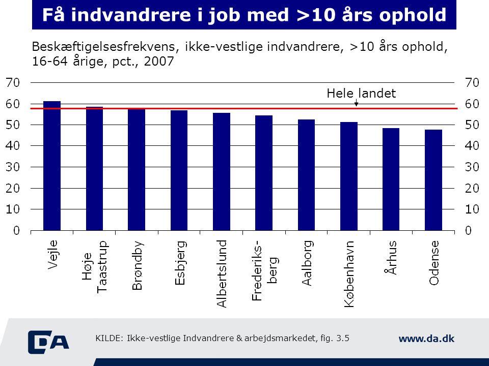 Få indvandrere i job med >10 års ophold Beskæftigelsesfrekvens, ikke-vestlige indvandrere, >10 års ophold, 16-64 årige, pct., 2007 Hele landet KILDE: Ikke-vestlige Indvandrere & arbejdsmarkedet, fig.