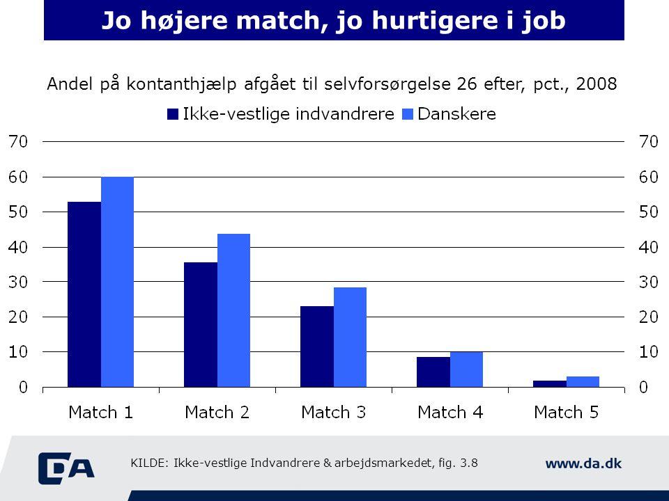 Jo højere match, jo hurtigere i job Andel på kontanthjælp afgået til selvforsørgelse 26 efter, pct., 2008 KILDE: Ikke-vestlige Indvandrere & arbejdsmarkedet, fig.