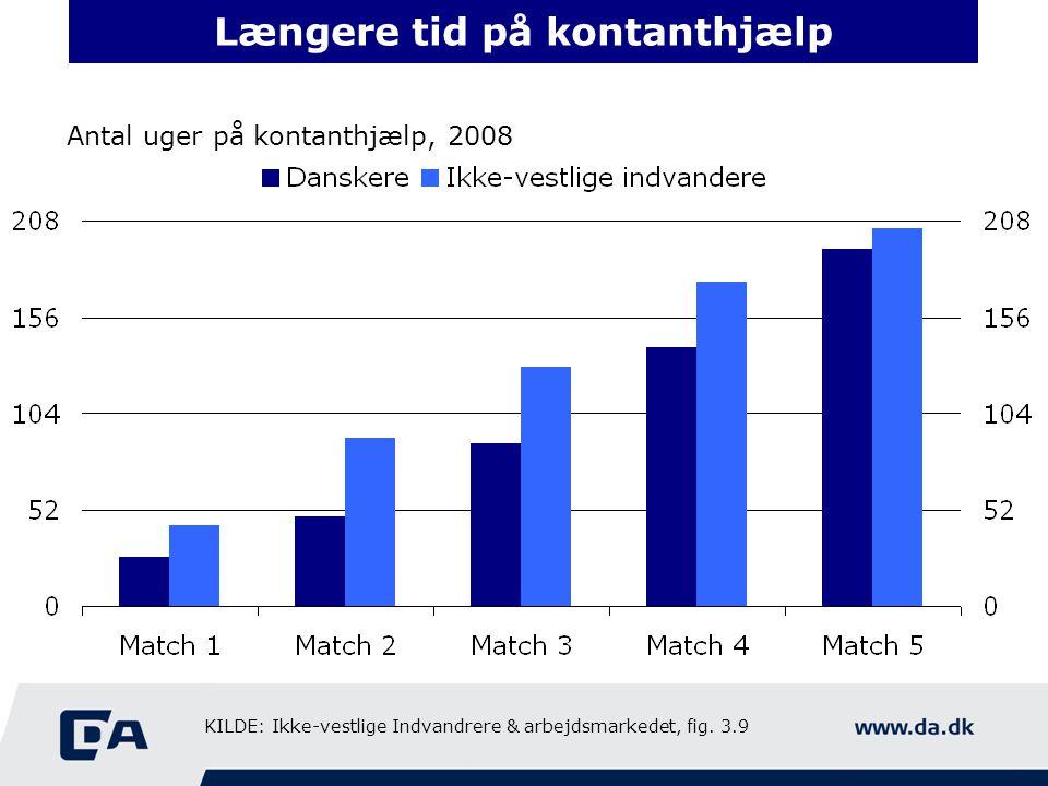Længere tid på kontanthjælp Antal uger på kontanthjælp, 2008 KILDE: Ikke-vestlige Indvandrere & arbejdsmarkedet, fig.