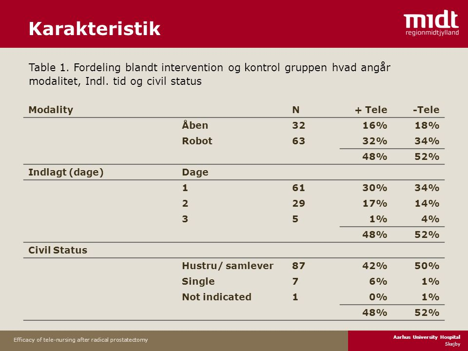 Aarhus University Hospital Skejby Efficacy of tele-nursing after radical prostatectomy Karakteristik Modality N+ Tele-Tele Åben3216%18% Robot6332%34% 48%52% Indlagt (dage) Dage 16130%34% 22917%14% 351%4% 48%52% Civil Status Hustru/ samlever8742%50% Single76%1% Not indicated10%1% 48%52% Table 1.