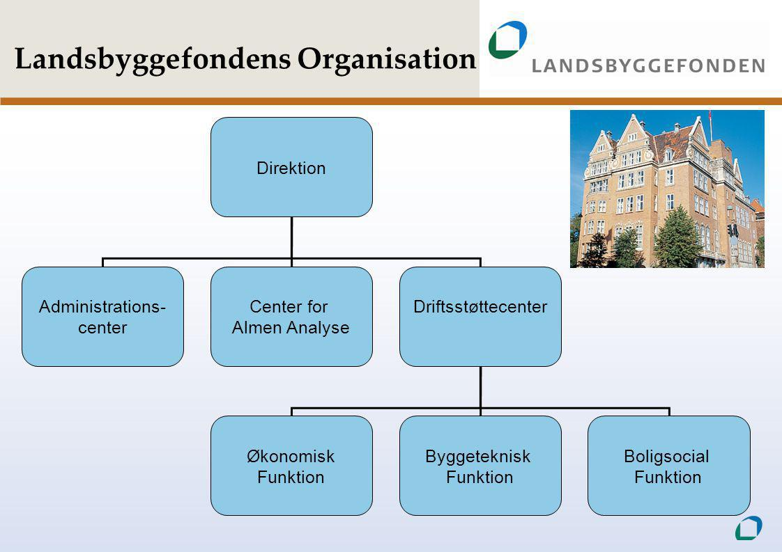 Landsbyggefondens Organisation Direktion Administrations- center Center for Almen Analyse Driftsstøttecenter Økonomisk Funktion Byggeteknisk Funktion Boligsocial Funktion