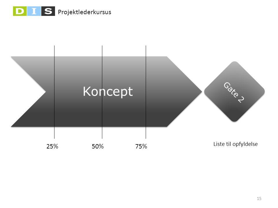 Projektlederkursus Gate 2 Koncept Liste til opfyldelse 50%25%75% 15