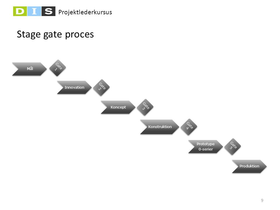 Projektlederkursus Stage gate proces Innovation Gate 1 Gate 2 Gate 3 Koncept Konstruktion Gate 4 Produktion Prototype 0-serier Gate 5 Mål 9