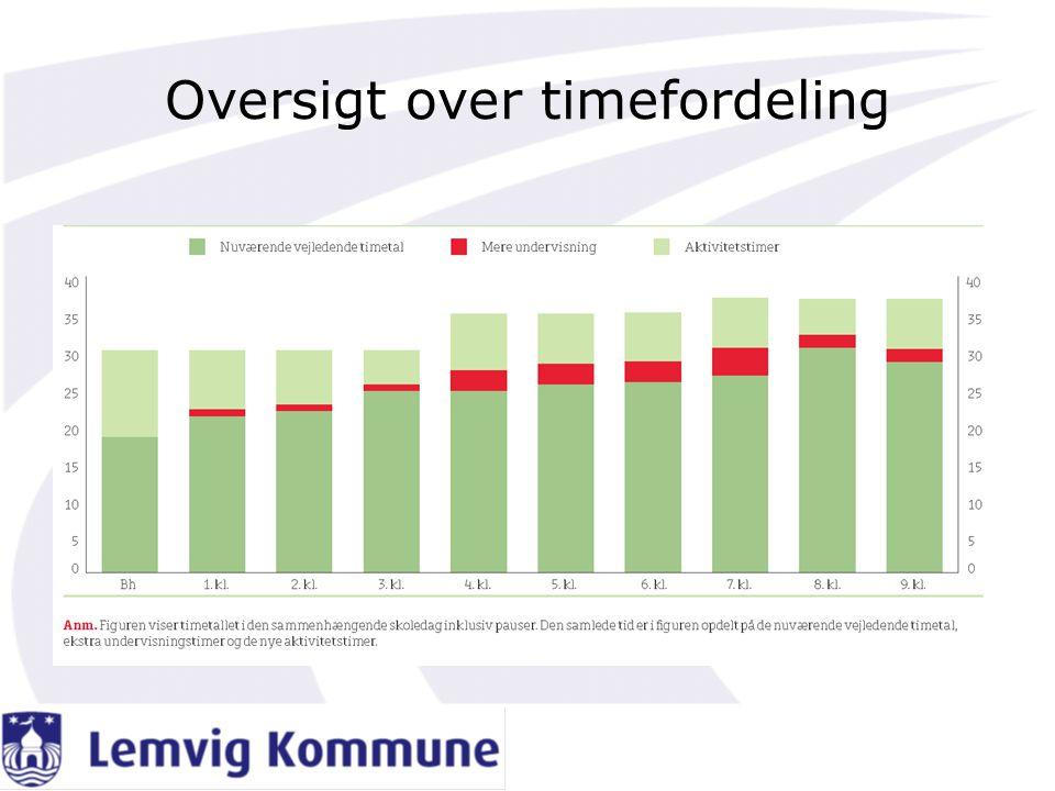 Oversigt over timefordeling