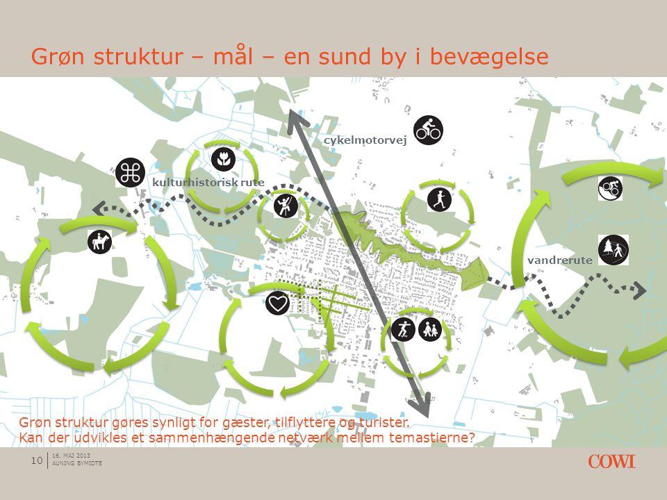 Grøn struktur – mål – en sund by i bevægelse 10 16.