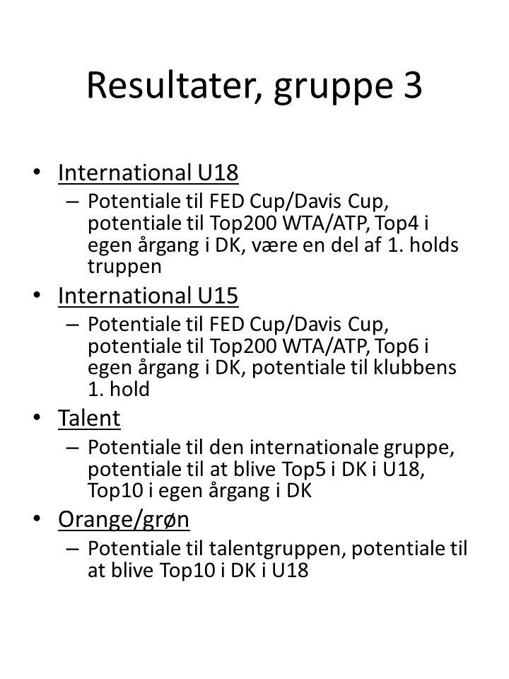 Resultater, gruppe 3 • International U18 – Potentiale til FED Cup/Davis Cup, potentiale til Top200 WTA/ATP, Top4 i egen årgang i DK, være en del af 1.