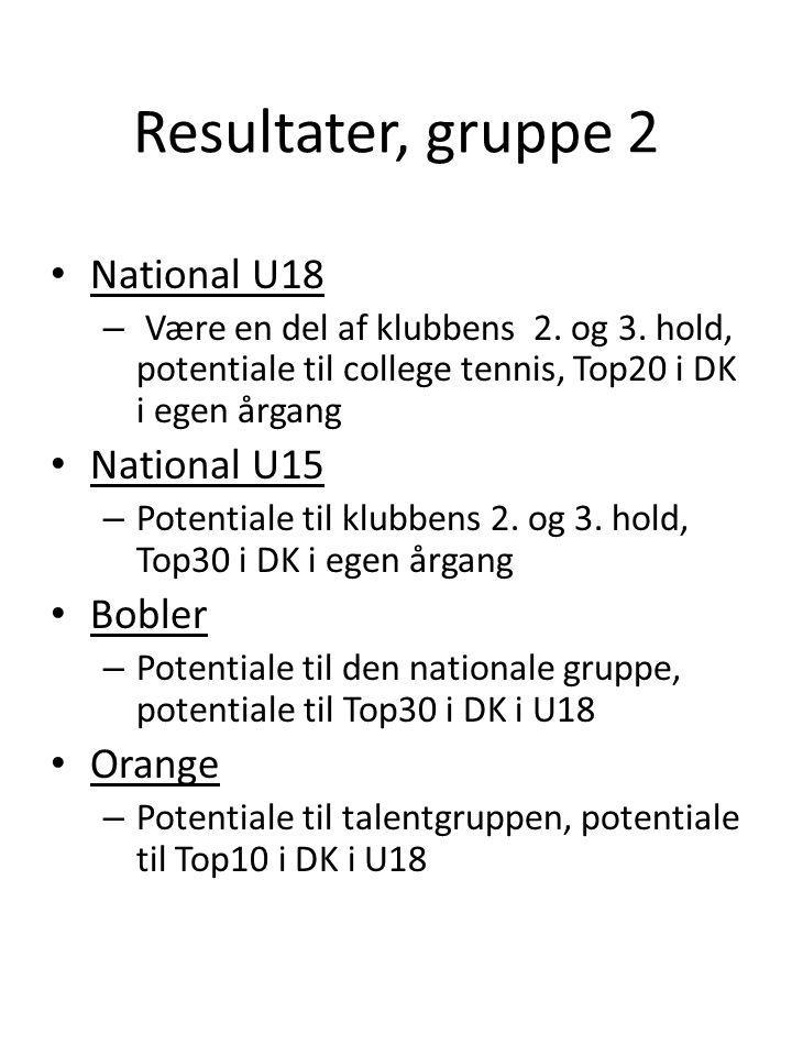Resultater, gruppe 2 • National U18 – Være en del af klubbens 2.