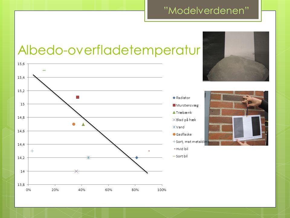 "Albedo-overfladetemperatur ""Modelverdenen"""