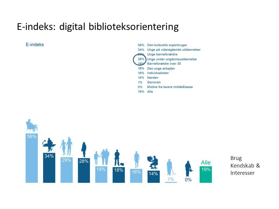E-indeks: digital biblioteksorientering Brug Kendskab & Interesser