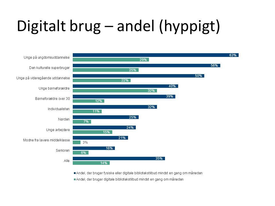 Digitalt brug – andel (hyppigt)