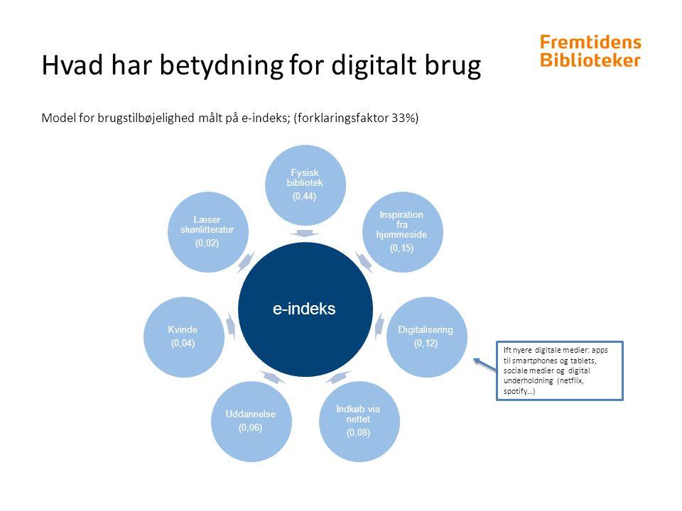 Hvad har betydning for digitalt brug e-indeks Fysisk bibliotek (0,44) Inspiration fra hjemmeside (0,15) Digitalisering (0,12) Indkøb via nettet (0,08) Uddannelse (0,06) Kvinde (0,04) Læser skønlitteratur (0,02) Model for brugstilbøjelighed målt på e-indeks; (forklaringsfaktor 33%) Ift nyere digitale medier: apps til smartphones og tablets, sociale medier og digital underholdning (netflix, spotify…)