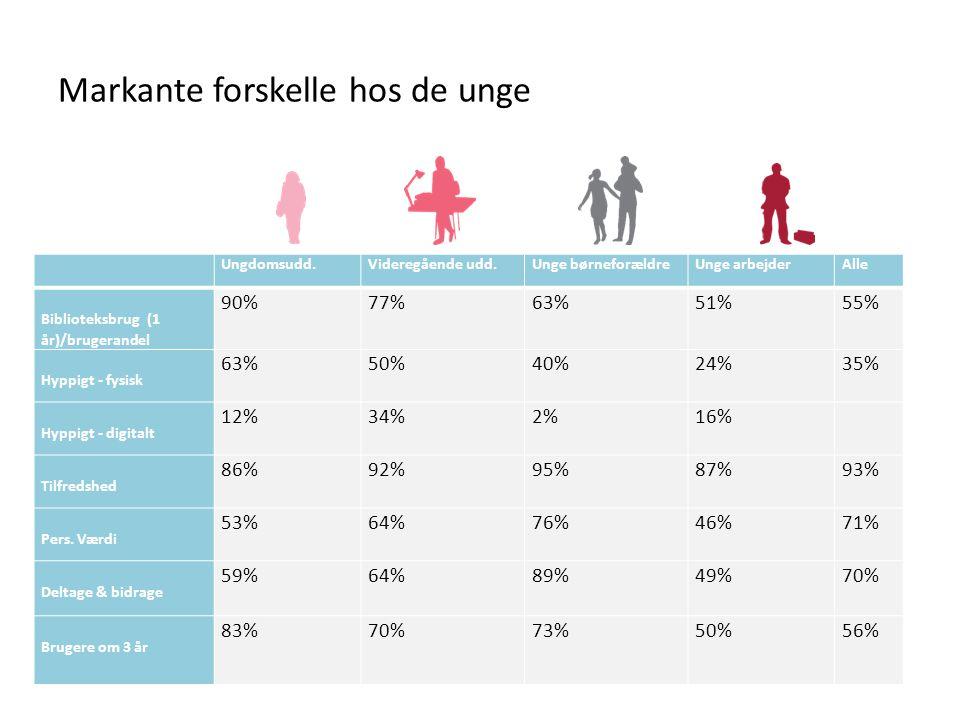 Markante forskelle hos de unge Ungdomsudd.Videregående udd.Unge børneforældreUnge arbejderAlle Biblioteksbrug (1 år)/brugerandel 90%77%63%51%55% Hyppigt - fysisk 63%50%40%24%35% Hyppigt - digitalt 12%34%2%16% Tilfredshed 86%92%95%87%93% Pers.
