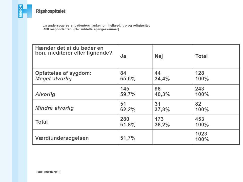 nabe marts 2010 En undersøgelse af patienters tanker om helbred, tro og religiøsitet 480 respondenter.