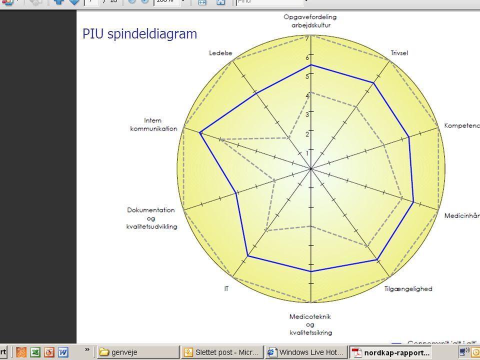 PIU spindeldiagram