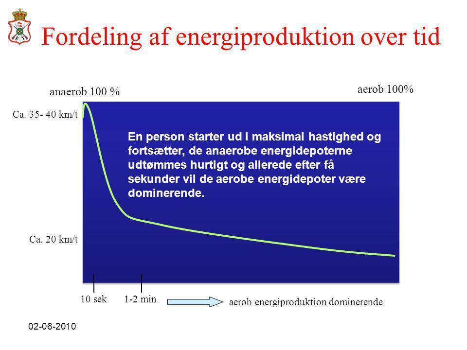 02-06-2010 anaerob 100 % aerob 100% 10 sek1-2 min aerob energiproduktion dominerende Fordeling af energiproduktion over tid Ca.