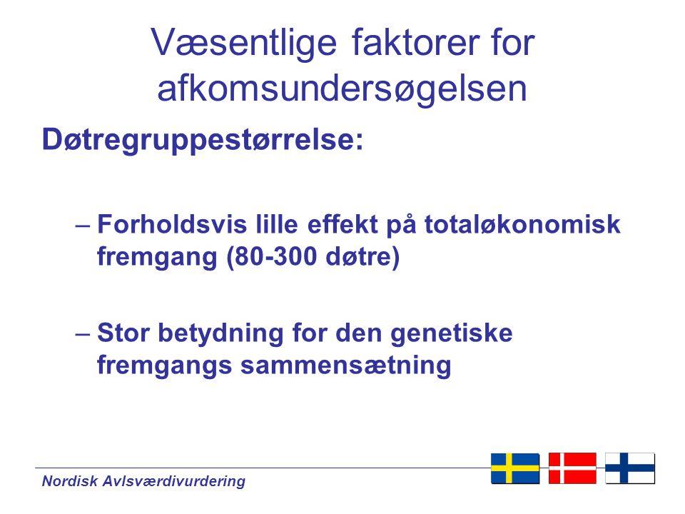 Nordisk Avlsværdivurdering Døtregruppestørrelse: –Forholdsvis lille effekt på totaløkonomisk fremgang (80-300 døtre) –Stor betydning for den genetiske fremgangs sammensætning Væsentlige faktorer for afkomsundersøgelsen