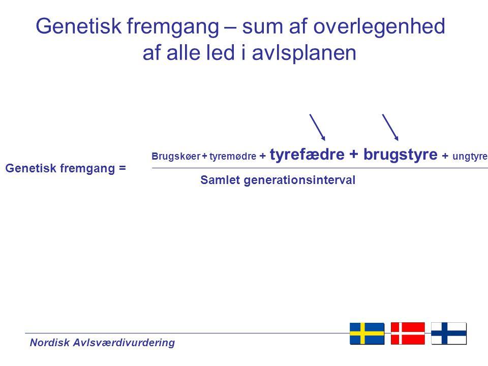 Nordisk Avlsværdivurdering Brugskøer + tyremødre + tyrefædre + brugstyre + ungtyre Genetisk fremgang = Samlet generationsinterval Genetisk fremgang – sum af overlegenhed af alle led i avlsplanen