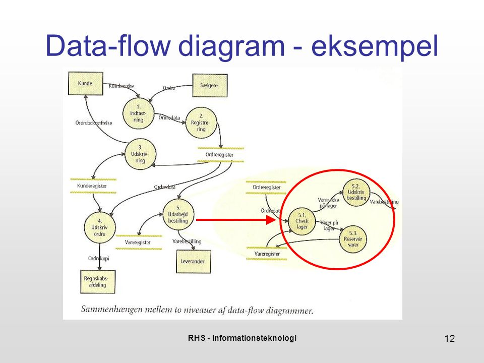 RHS - Informationsteknologi 12 Data-flow diagram - eksempel