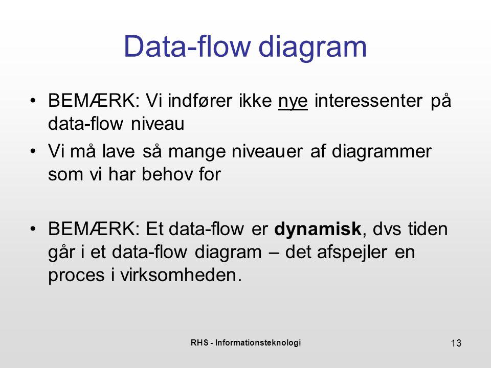 RHS - Informationsteknologi 13 Data-flow diagram •BEMÆRK: Vi indfører ikke nye interessenter på data-flow niveau •Vi må lave så mange niveauer af diag