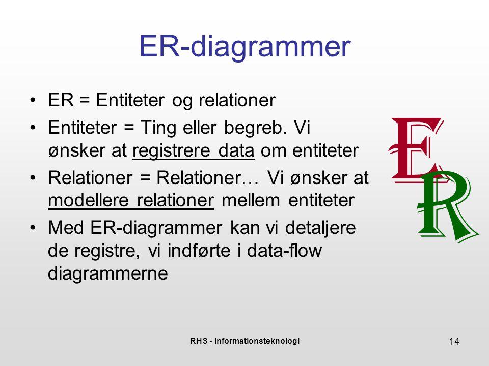 RHS - Informationsteknologi 14 ER-diagrammer •ER = Entiteter og relationer •Entiteter = Ting eller begreb. Vi ønsker at registrere data om entiteter •