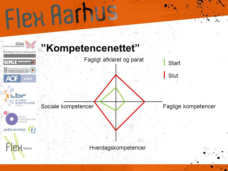 Kompetencenettet Fagligt afklaret og parat Faglige kompetencer Hverdagskompetencer Sociale kompetencer Start Slut