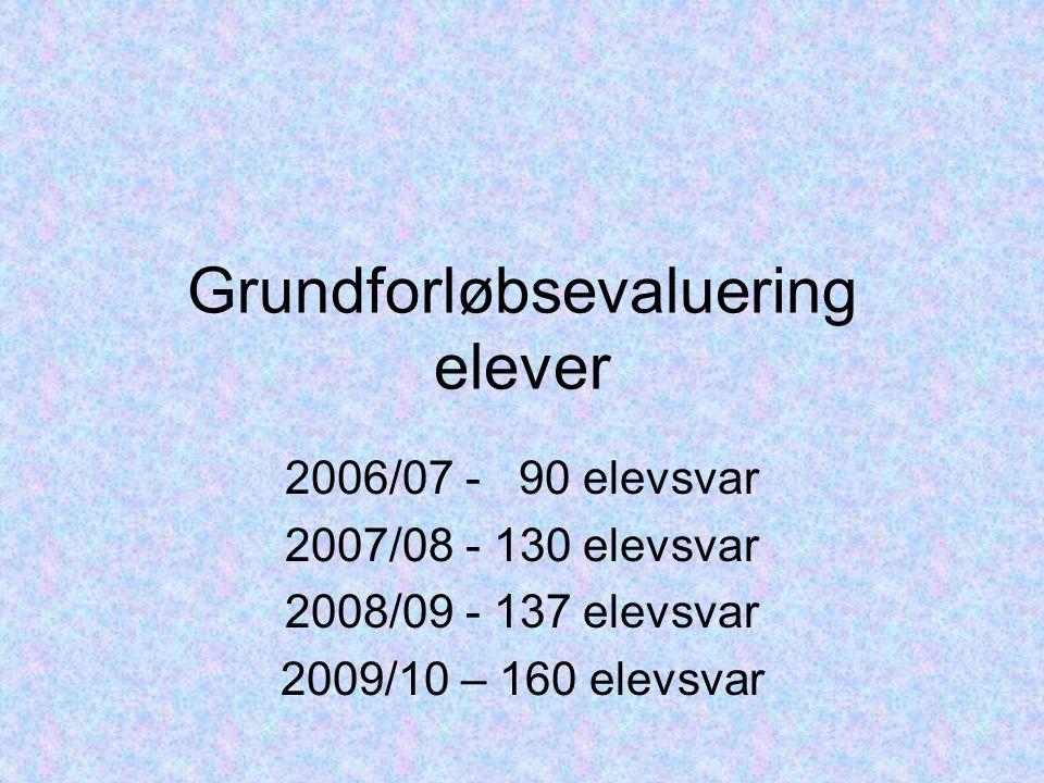 Grundforløbsevaluering elever 2006/07 - 90 elevsvar 2007/08 - 130 elevsvar 2008/09 - 137 elevsvar 2009/10 – 160 elevsvar
