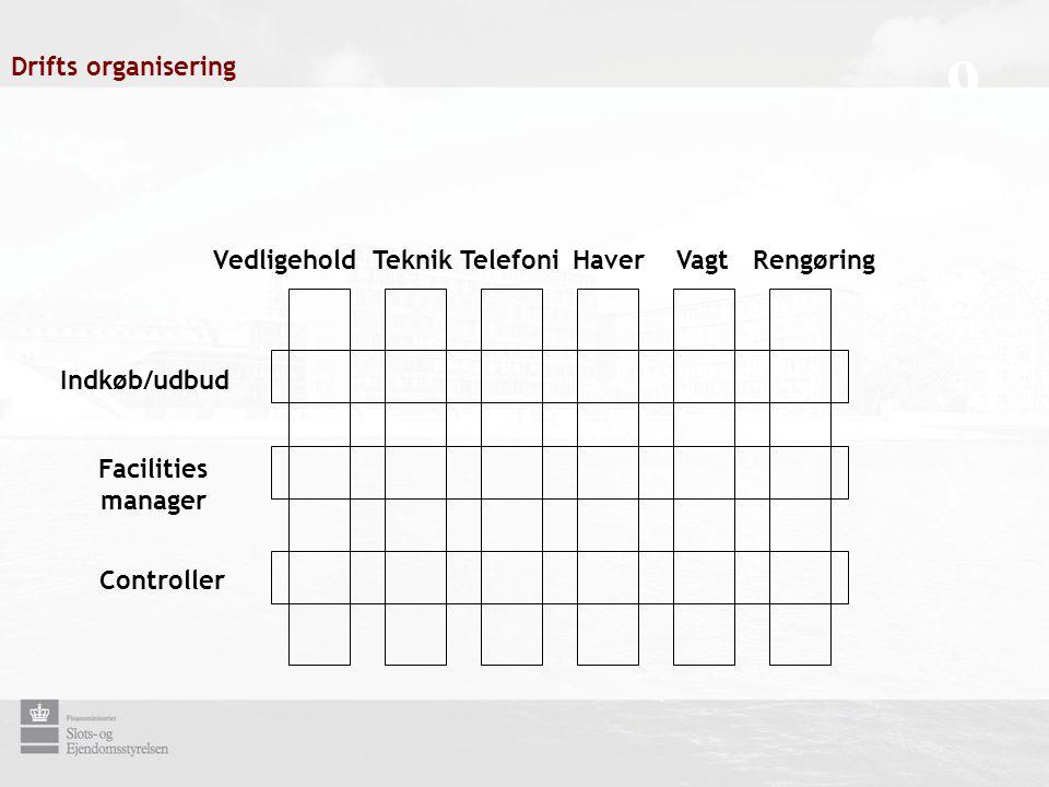 VedligeholdTeknikTelefoniHaverVagt Indkøb/udbud Facilities manager Controller 9 Drifts organisering Rengøring