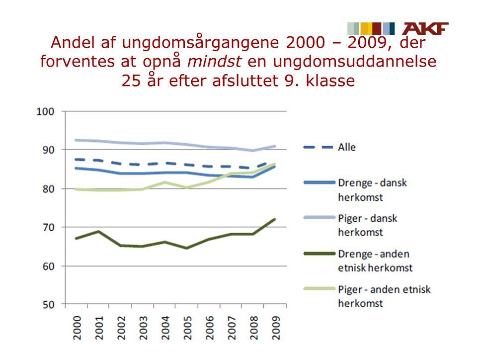 Andel af ungdomsårgangene 2000 – 2009, der forventes at opnå mindst en ungdomsuddannelse 25 år efter afsluttet 9.